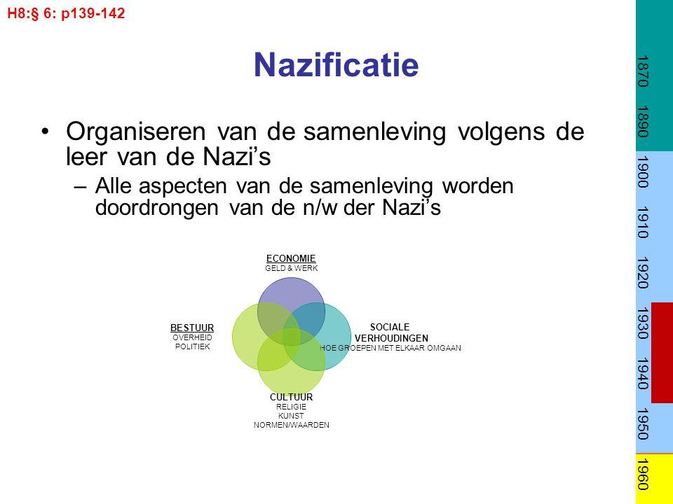 H8:§ 6: p139-142 1870. 1890. 1900. 1910. 1920. 1930. 1940. 1950. 1960. Nazificatie.