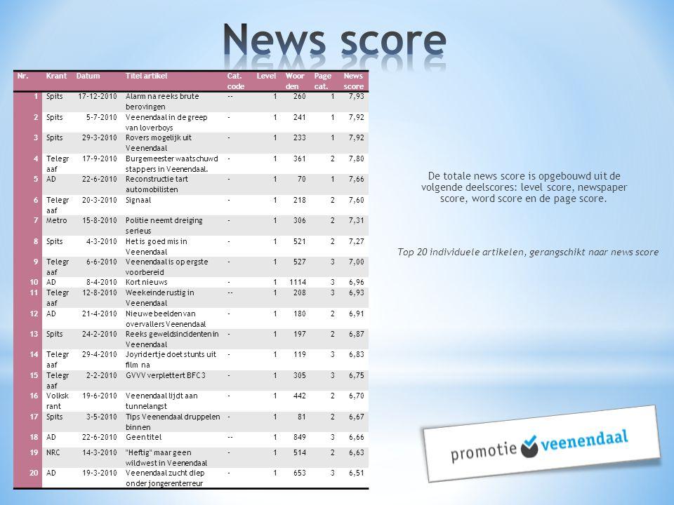 Top 20 individuele artikelen, gerangschikt naar news score