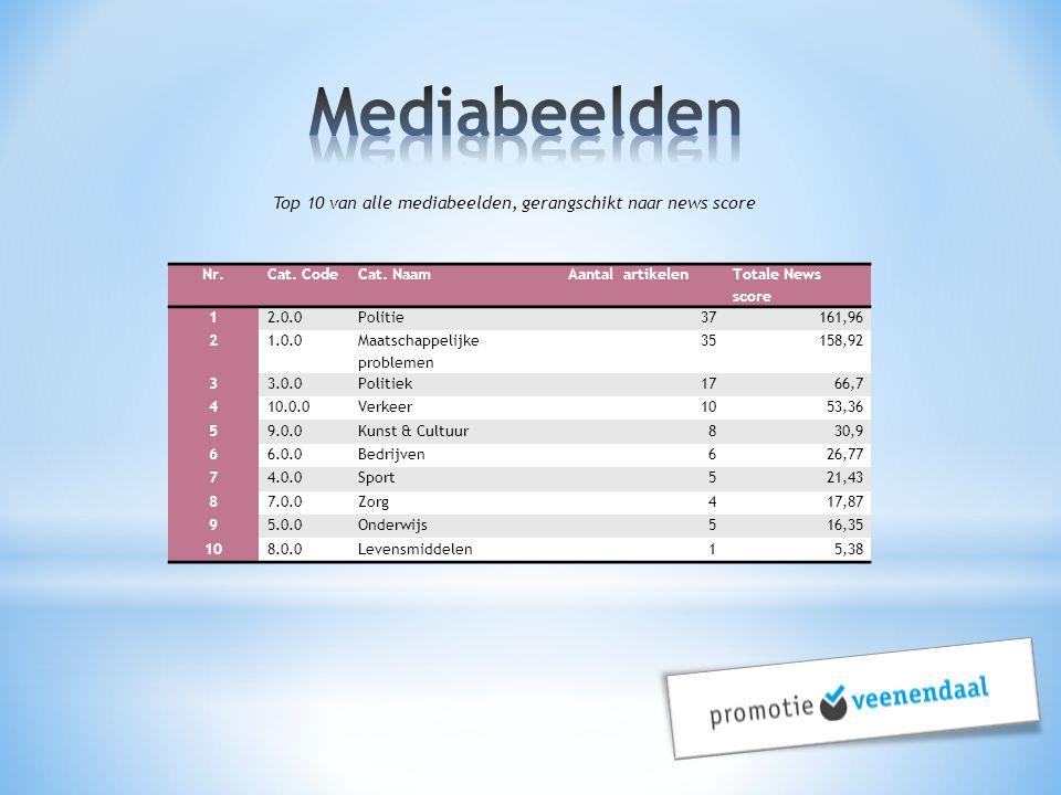 Top 10 van alle mediabeelden, gerangschikt naar news score