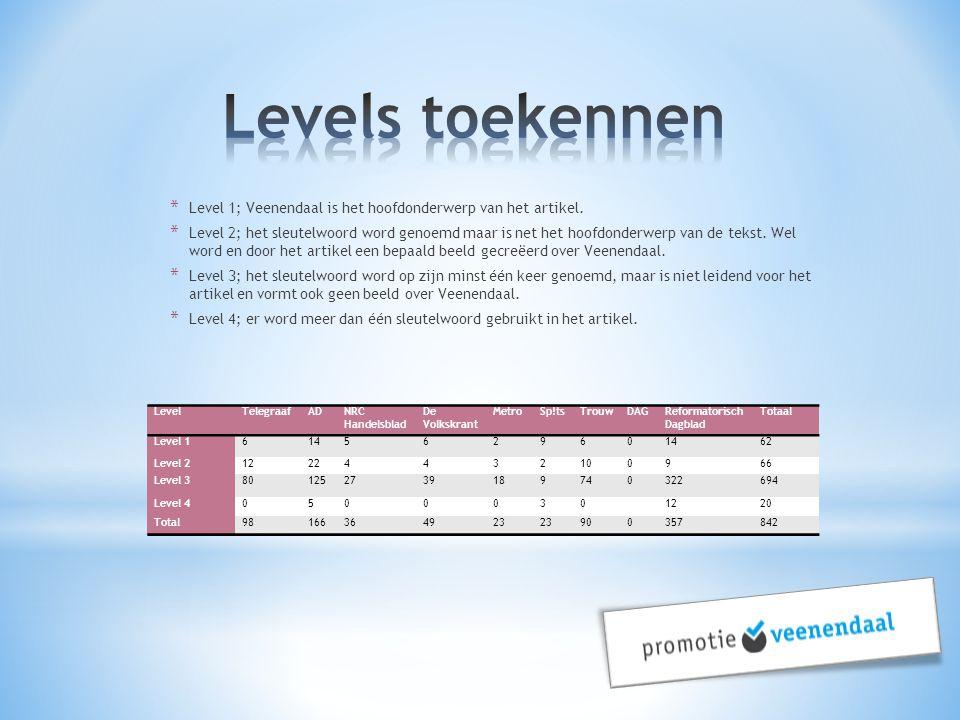 Levels toekennen Level 1; Veenendaal is het hoofdonderwerp van het artikel.