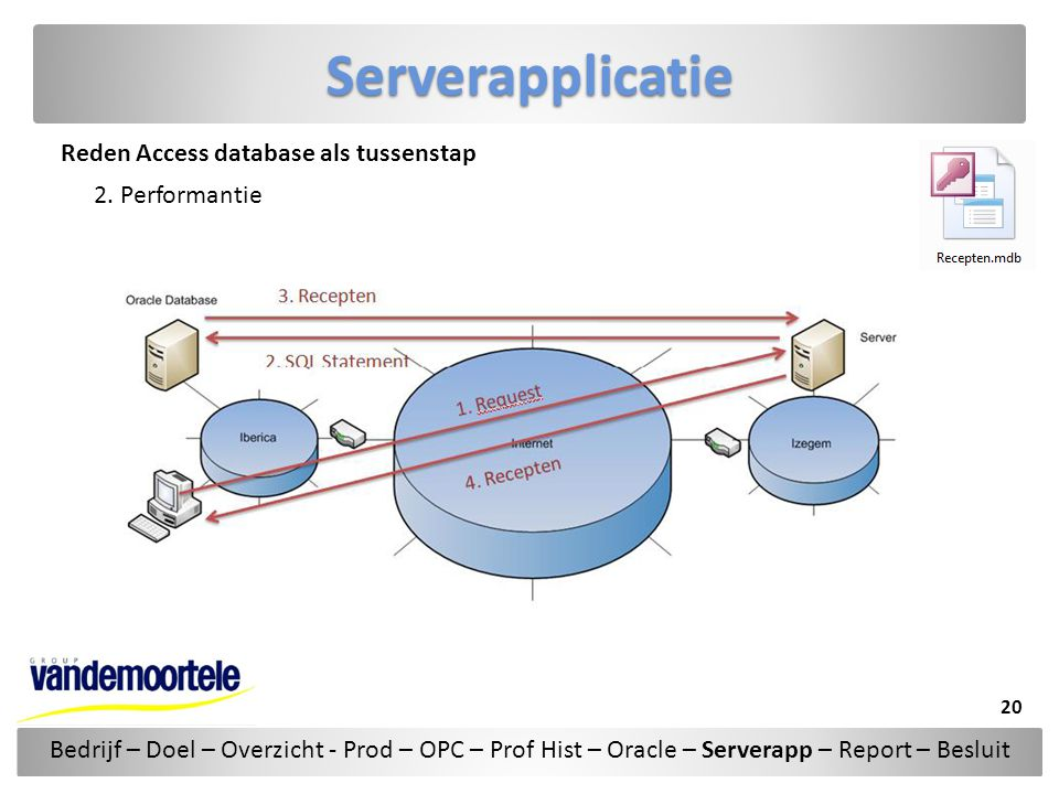 Serverapplicatie Reden Access database als tussenstap 2. Performantie