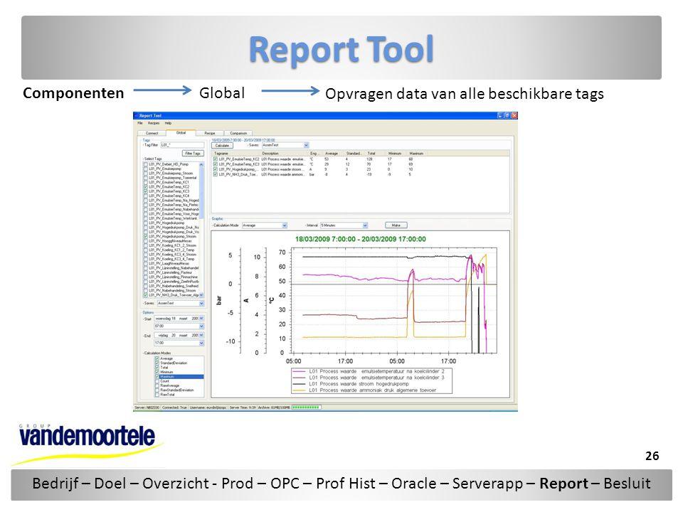 Report Tool Componenten Global Opvragen data van alle beschikbare tags