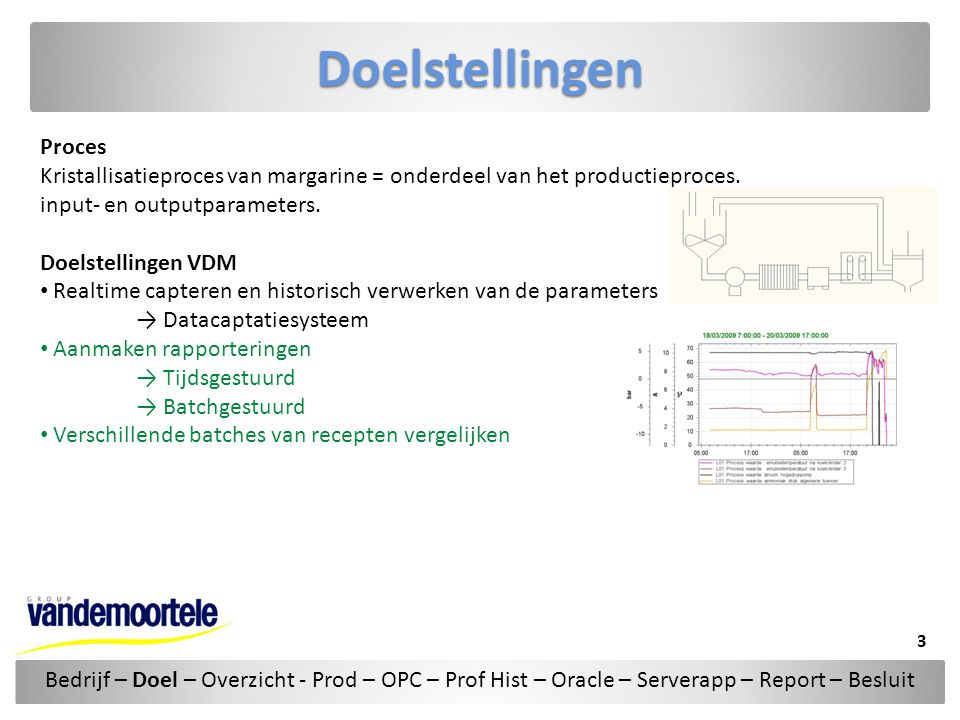 Doelstellingen Proces