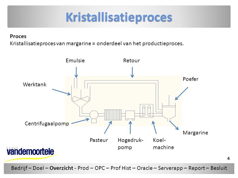 Kristallisatieproces
