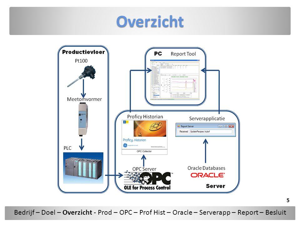 Overzicht Bedrijf – Doel – Overzicht - Prod – OPC – Prof Hist – Oracle – Serverapp – Report – Besluit.