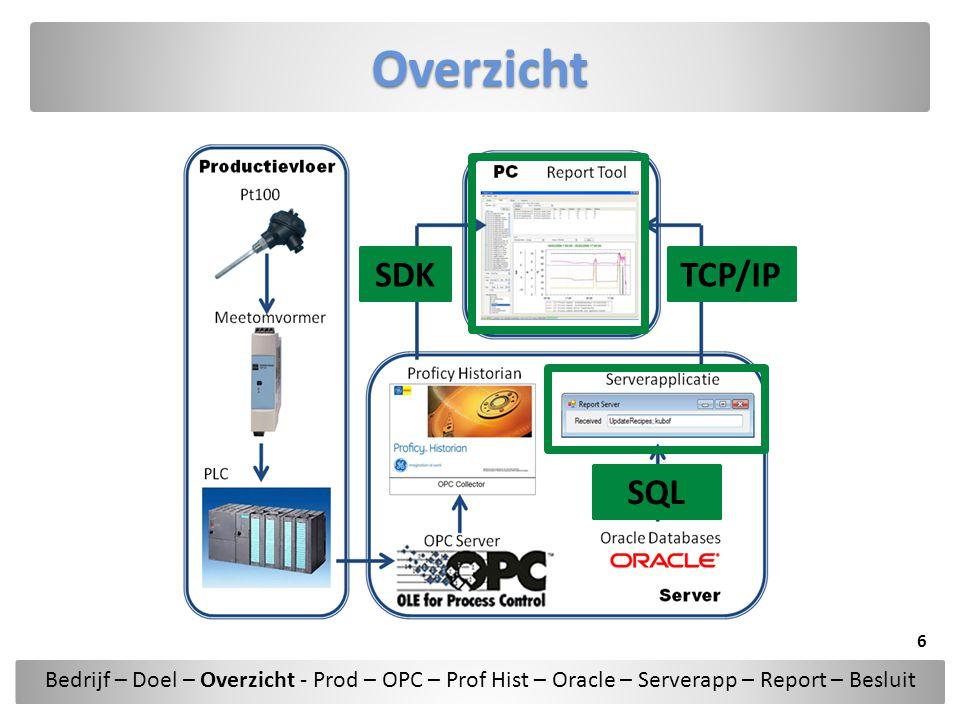 Overzicht SDK TCP/IP SQL