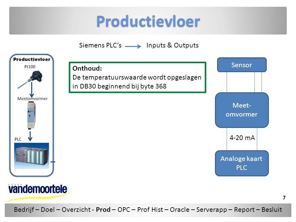 Productievloer Siemens PLC's Inputs & Outputs Sensor Onthoud: