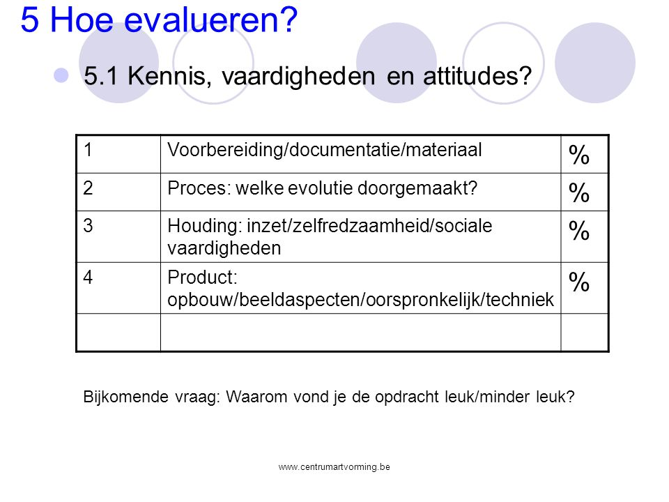 5 Hoe evalueren 5.1 Kennis, vaardigheden en attitudes % 1