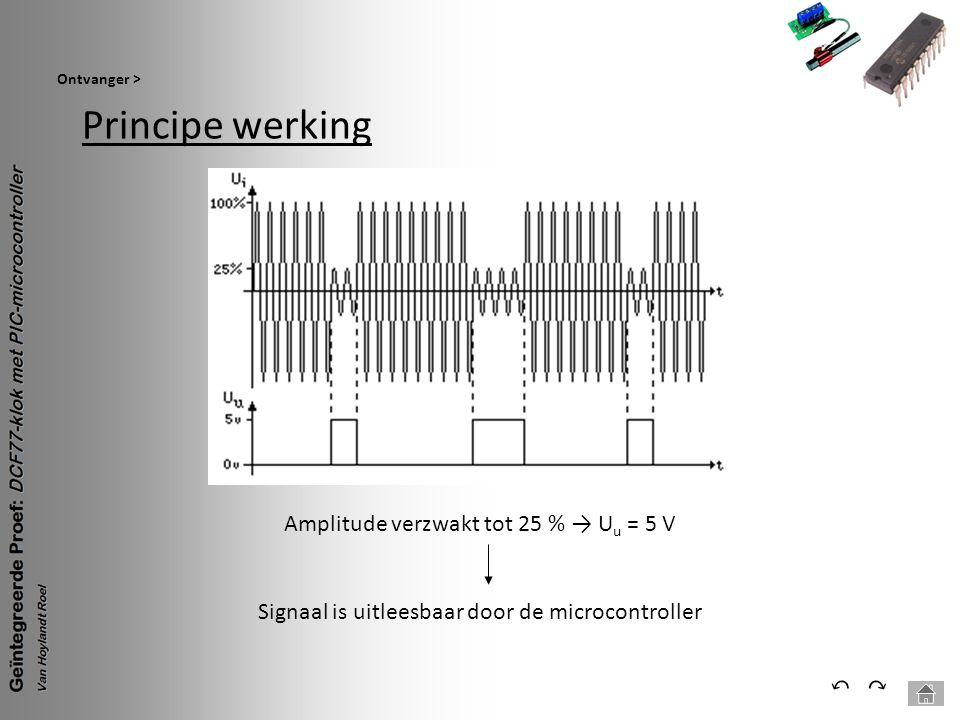 Principe werking ⃔ ⃕ Amplitude verzwakt tot 25 % → Uu = 5 V