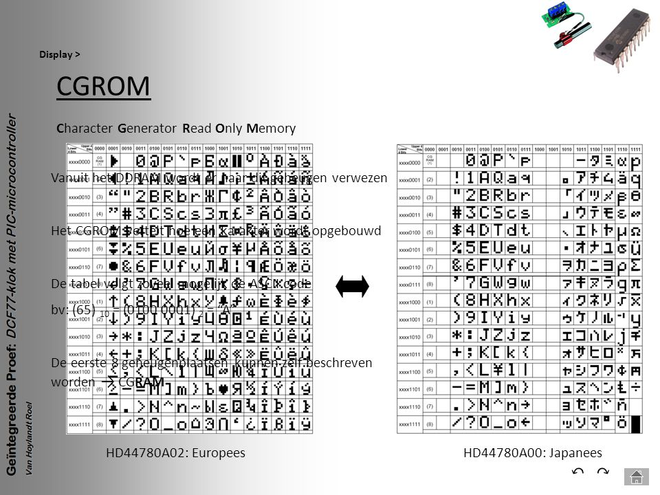 CGROM ⃔ ⃕ Character Generator Read Only Memory HD44780A02: Europees