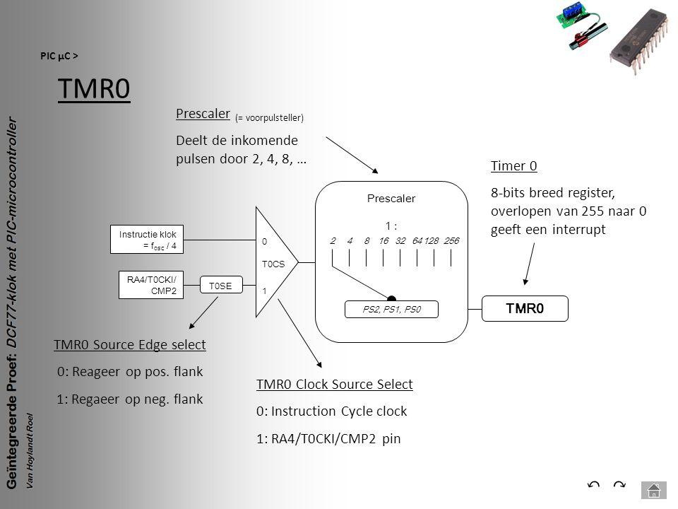 TMR0 ⃔ ⃕ Prescaler (= voorpulsteller)