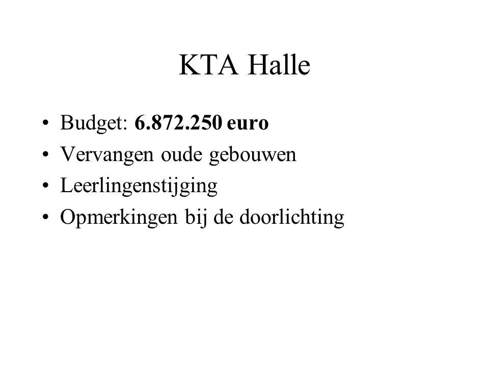 KTA Halle Budget: 6.872.250 euro Vervangen oude gebouwen