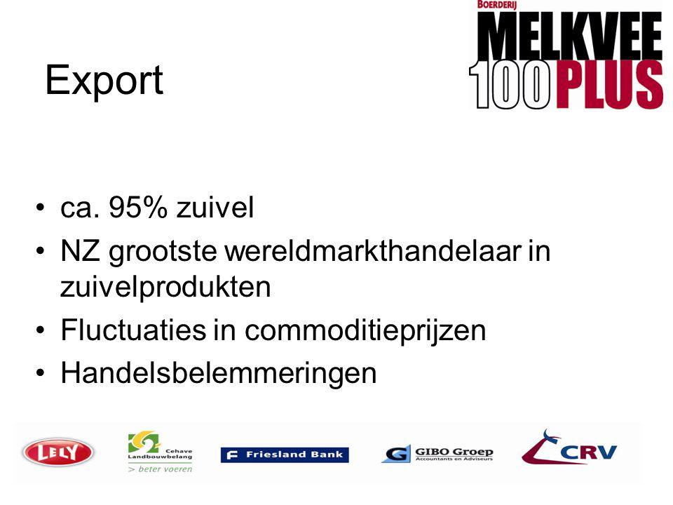 Export ca. 95% zuivel. NZ grootste wereldmarkthandelaar in zuivelprodukten. Fluctuaties in commoditieprijzen.