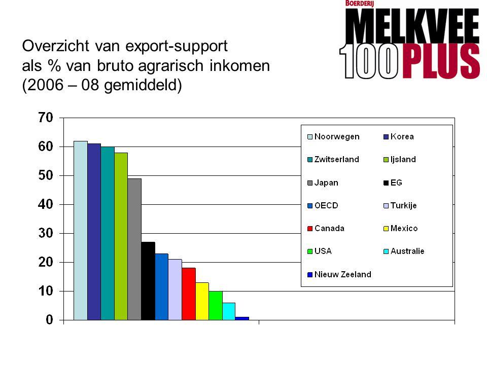 Overzicht van export-support als % van bruto agrarisch inkomen (2006 – 08 gemiddeld)