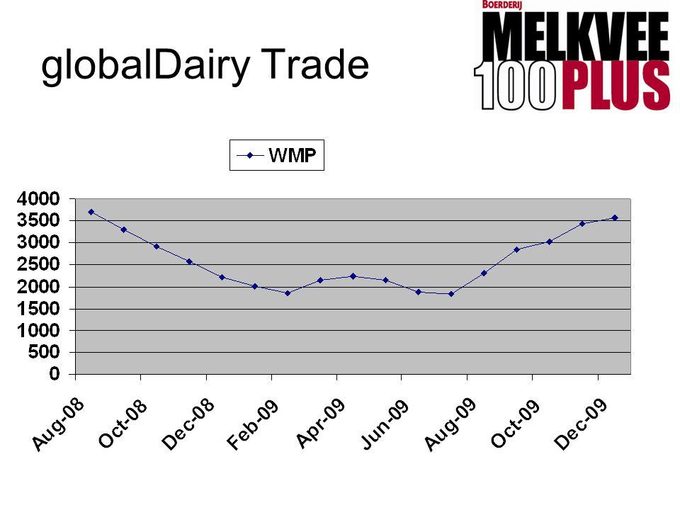 globalDairy Trade