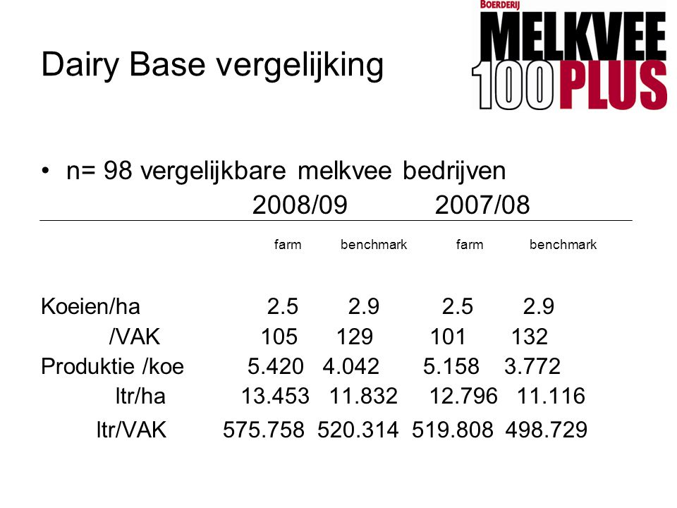 Dairy Base vergelijking