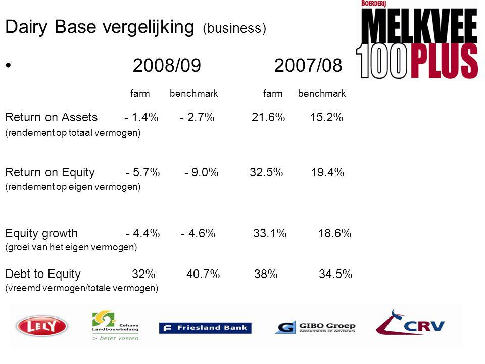 Dairy Base vergelijking (business)