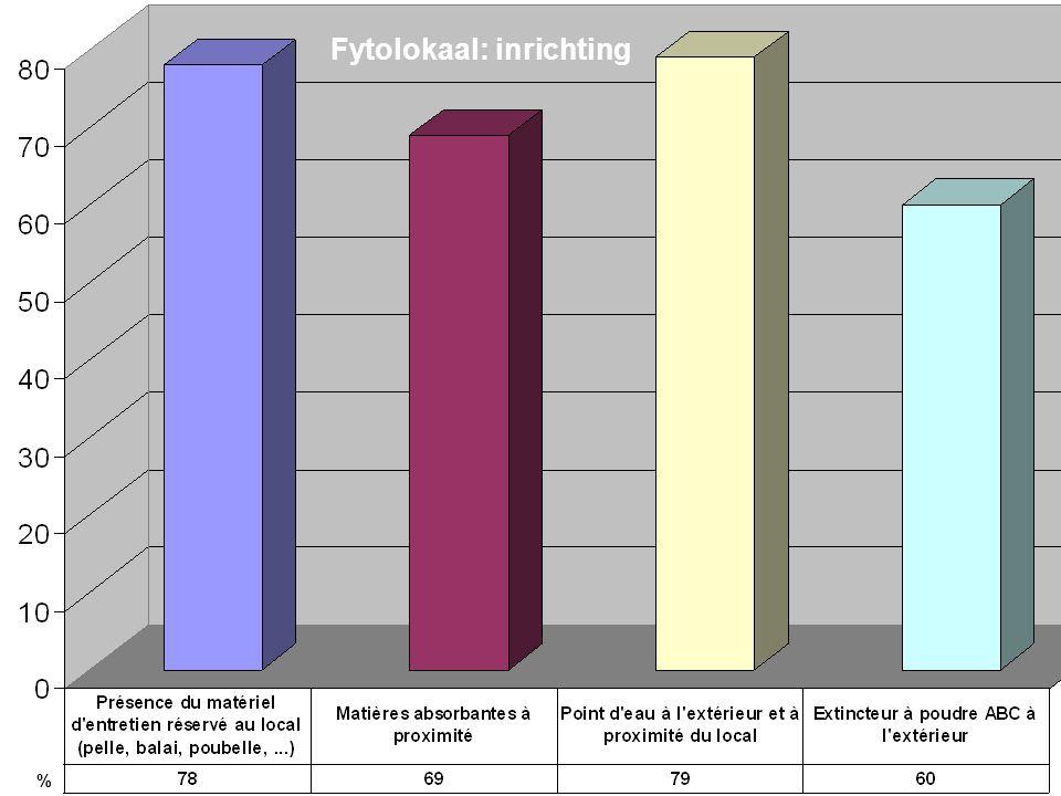 Fytolokaal: inrichting