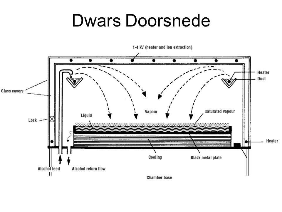 Dwars Doorsnede