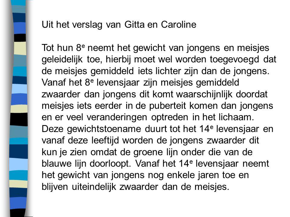 Uit het verslag van Gitta en Caroline