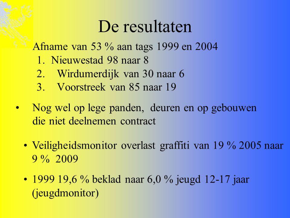 De resultaten Afname van 53 % aan tags 1999 en 2004
