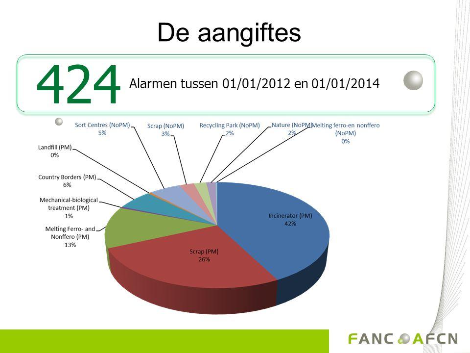De aangiftes 424 Alarmen tussen 01/01/2012 en 01/01/2014
