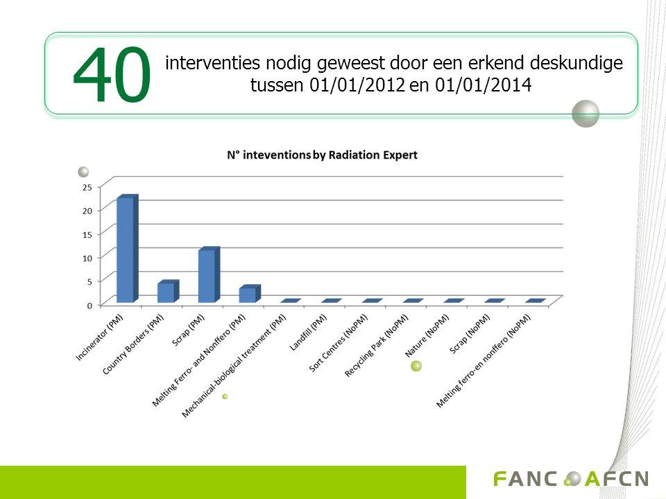 40 interventies nodig geweest door een erkend deskundige tussen 01/01/2012 en 01/01/2014