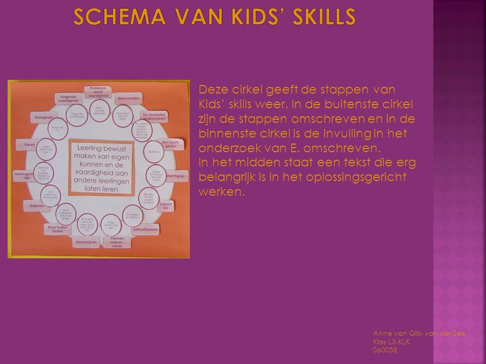 Schema van kids' skills