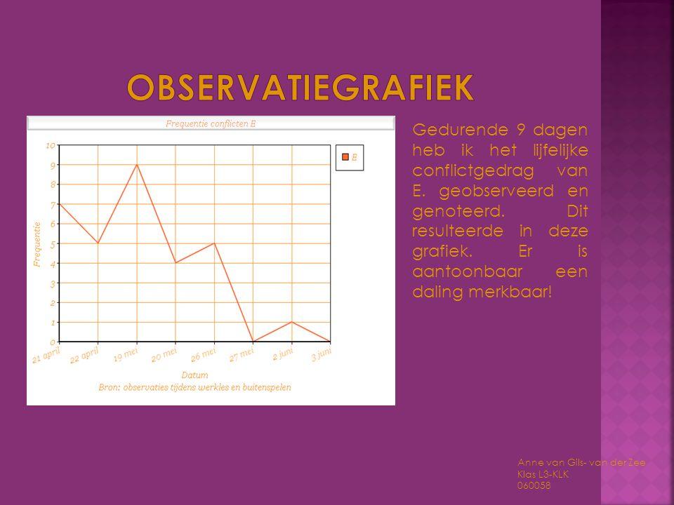 Observatiegrafiek