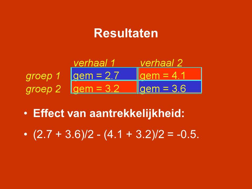 Resultaten Effect van aantrekkelijkheid: