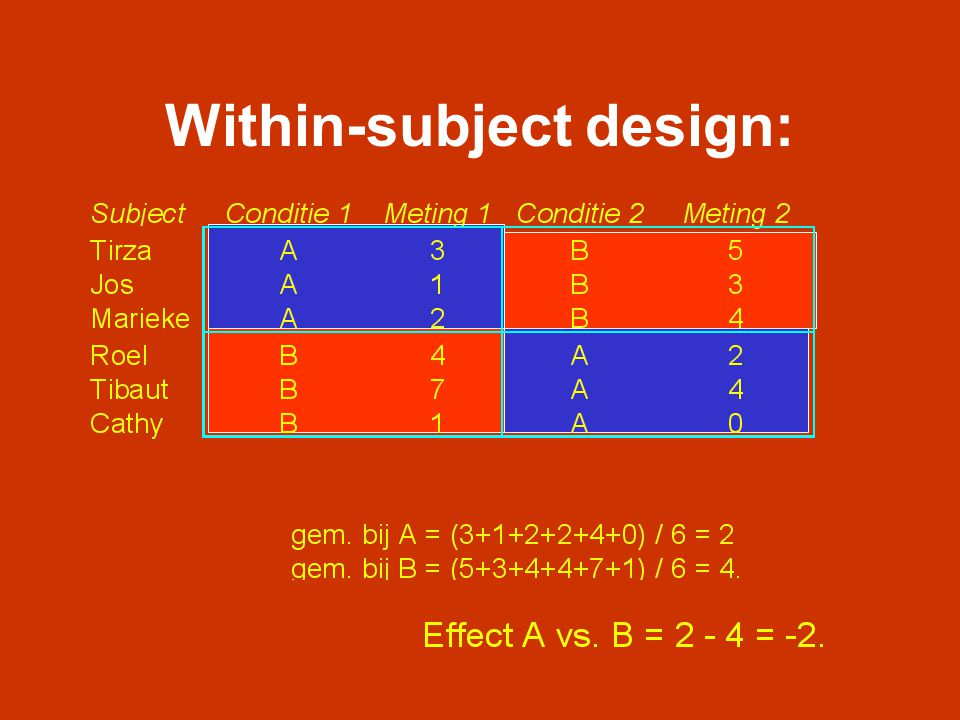 Within-subject design: