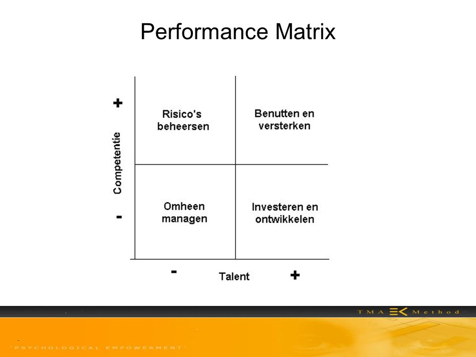 Performance Matrix