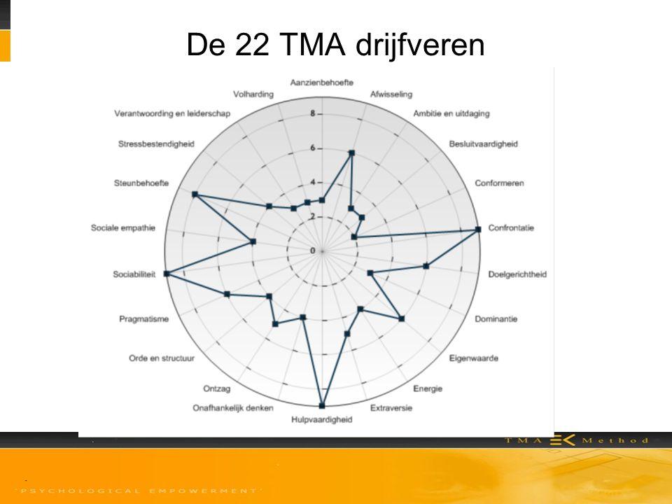 De 22 TMA drijfveren 9 Opmerking TMA;