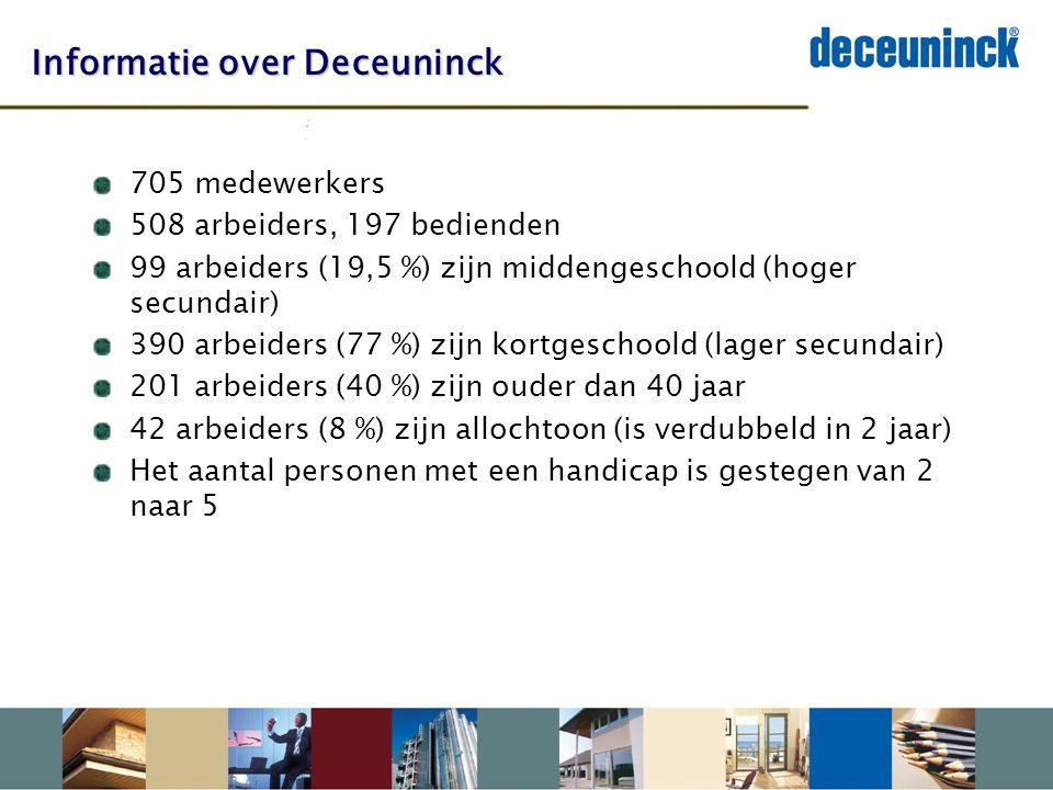 Informatie over Deceuninck