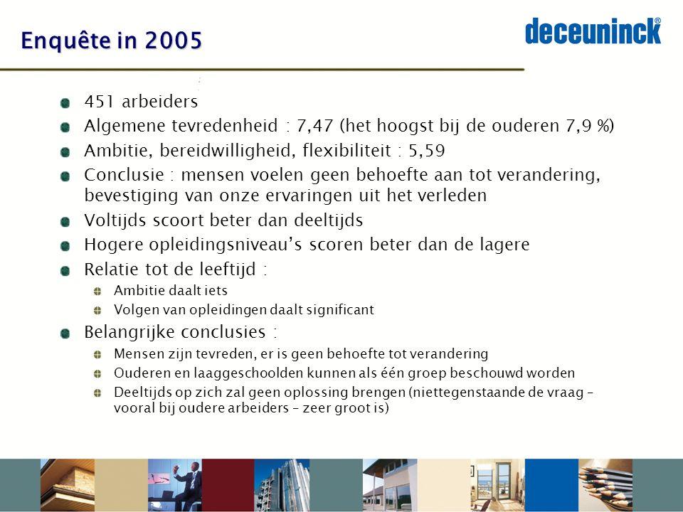 Enquête in 2005 451 arbeiders. Algemene tevredenheid : 7,47 (het hoogst bij de ouderen 7,9 %) Ambitie, bereidwilligheid, flexibiliteit : 5,59.