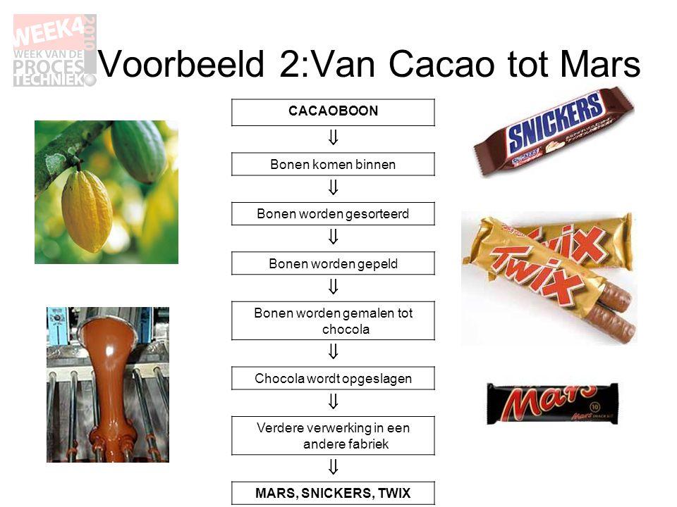 Voorbeeld 2:Van Cacao tot Mars