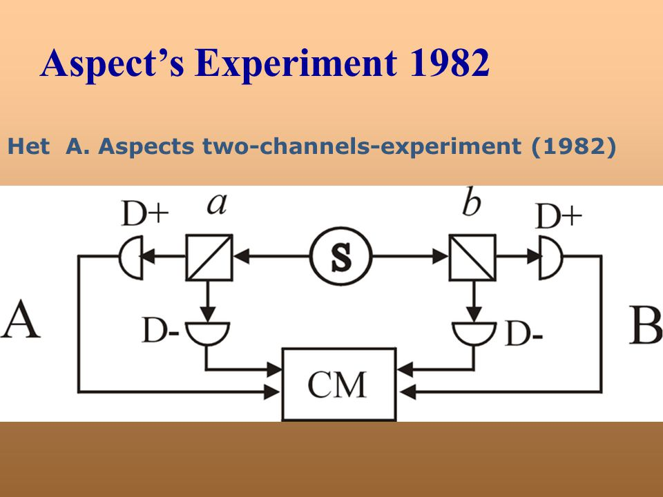 Aspect's Experiment 1982 Het A. Aspects two-channels-experiment (1982)