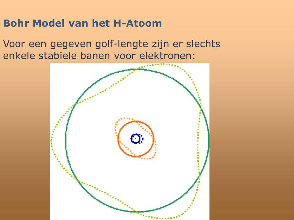 Bohr Model van het H-Atoom