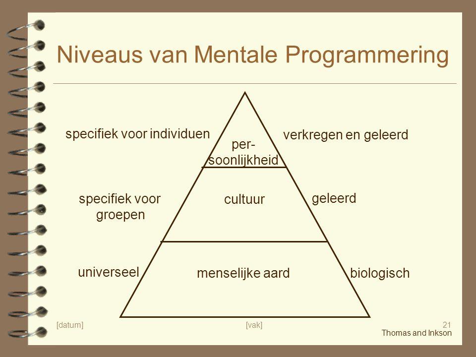 Niveaus van Mentale Programmering