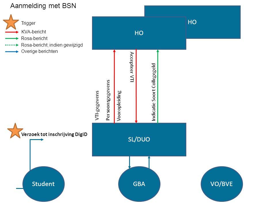 Aanmelding met BSN HO HO SL/DUO Student GBA VO/BVE Accepteer VTI