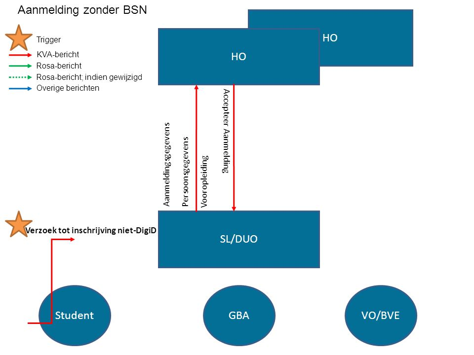 Aanmelding zonder BSN HO HO SL/DUO Student GBA VO/BVE
