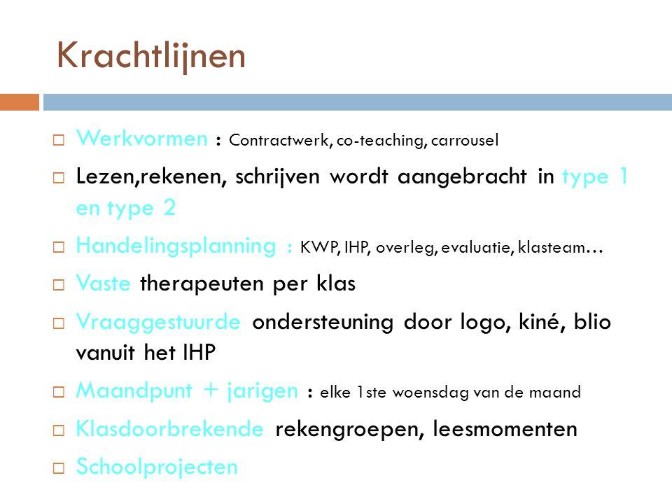 Krachtlijnen Werkvormen : Contractwerk, co-teaching, carrousel