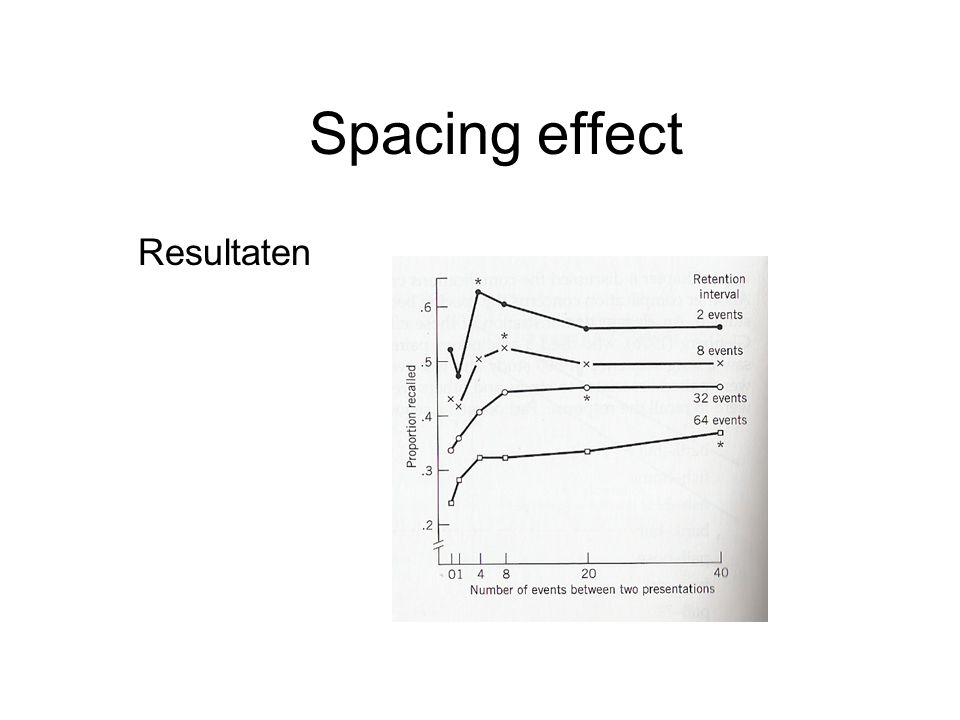Spacing effect Resultaten
