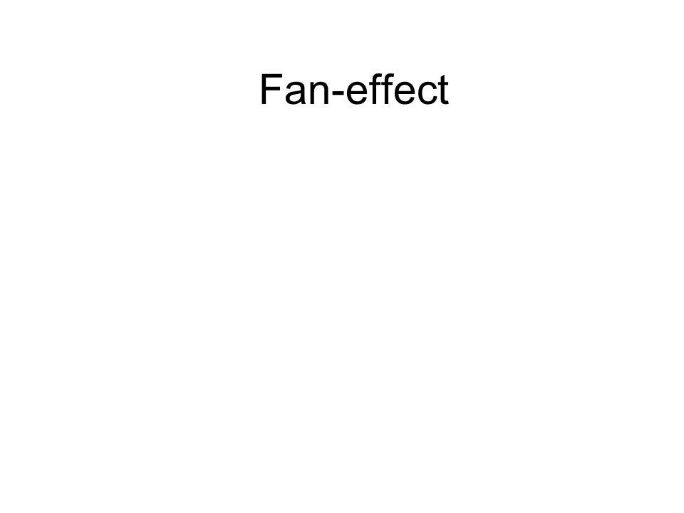 Fan-effect