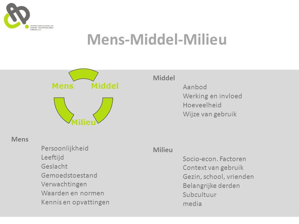 Mens-Middel-Milieu Middel Aanbod Werking en invloed Hoeveelheid