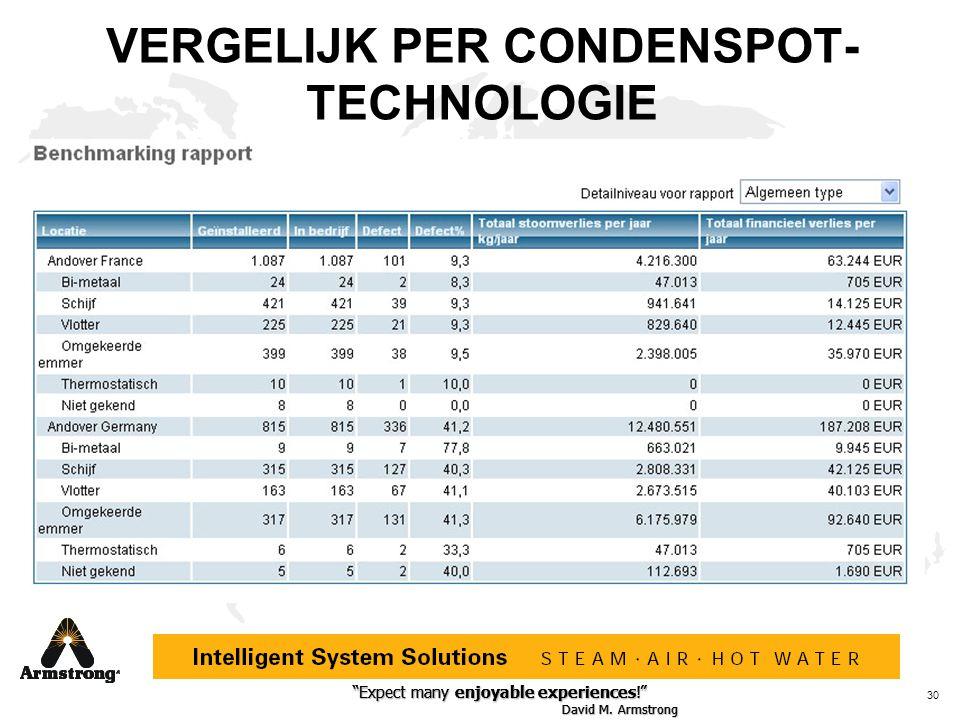 VERGELIJK PER CONDENSPOT-TECHNOLOGIE