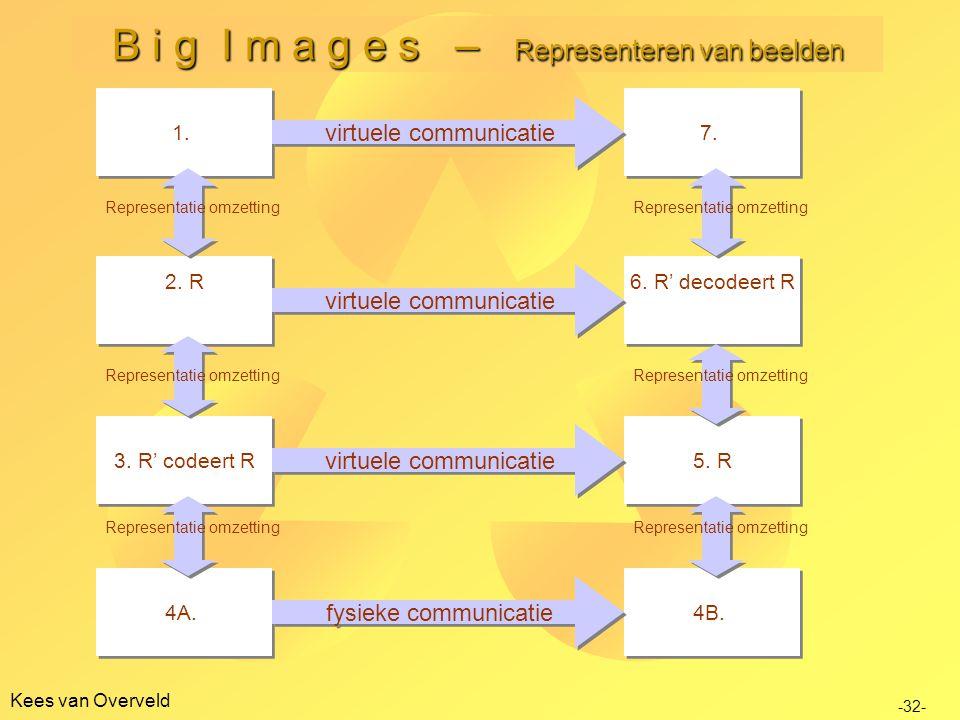 B i g I m a g e s – Representeren van beelden
