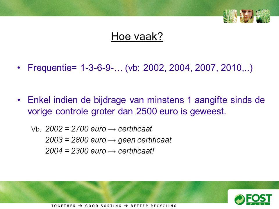 Hoe vaak Frequentie= 1-3-6-9-… (vb: 2002, 2004, 2007, 2010,..)
