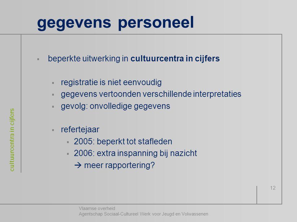 gegevens personeel beperkte uitwerking in cultuurcentra in cijfers