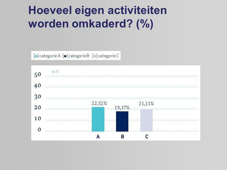 Hoeveel eigen activiteiten worden omkaderd (%)
